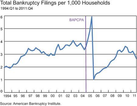 Total-bankruptcy