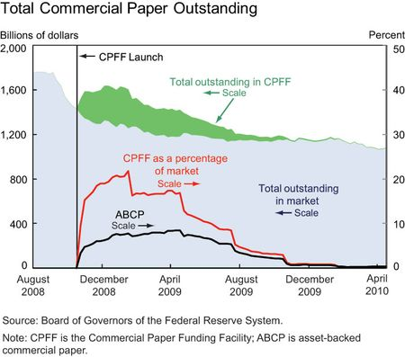 Total-commercial-paper