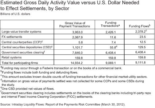 Estimated-Gross-Daily-Activity-Value-vs-USD-Needed
