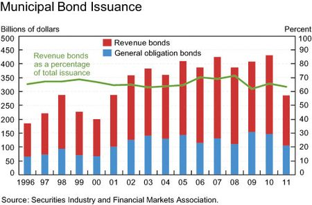 Muni_bond_issuance