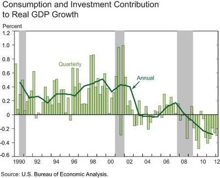Consumption-Investment