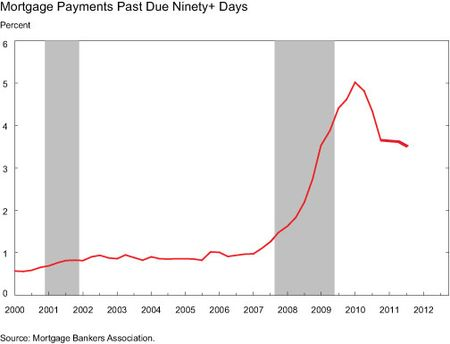 Mortgage-Payments-Past-Due-90-plus-Days