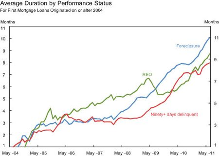 Average-Duration-by-Performance-Status