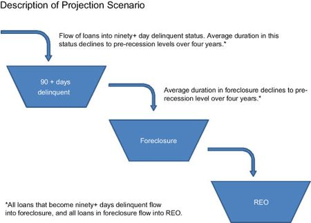 Description-of-Projection-Scenario