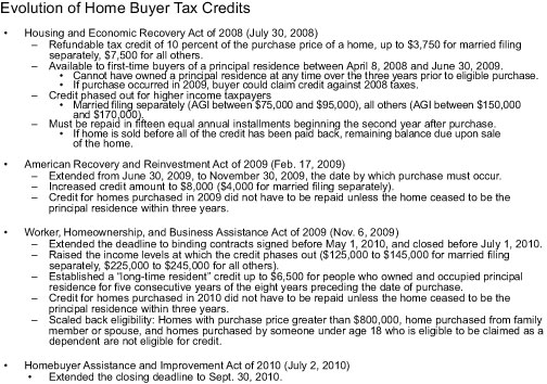 Evolution-of-Home-Buyer-Tax-Credits