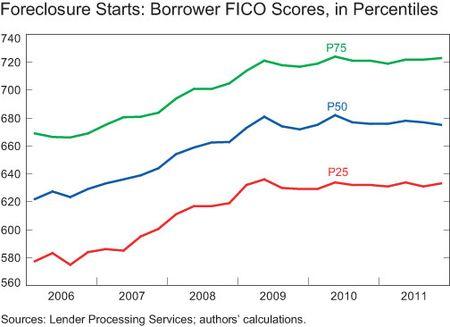 Percentiles of FICO