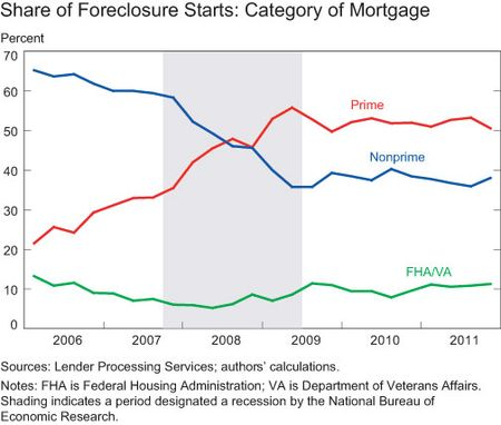 Share of Foreclosure