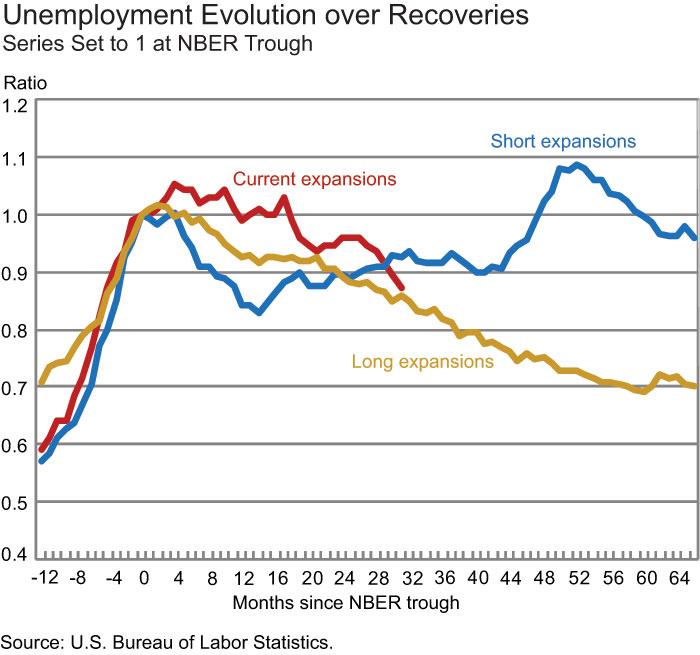 Unemployment-Evolution-over