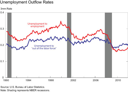 Unemployment-Outflow-Rates