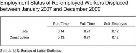 Employment-Status-Table