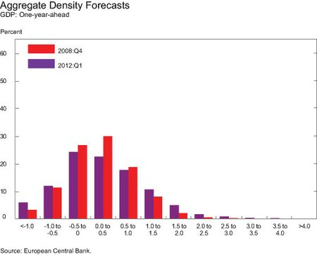Aggregate-Density-Forecasts