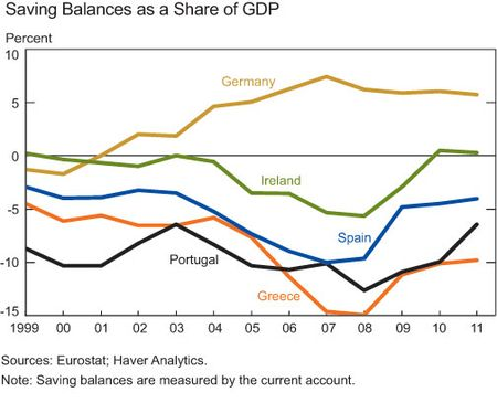 Savings-balance-GDP