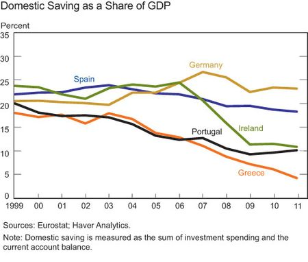 Domestic-savings-balance