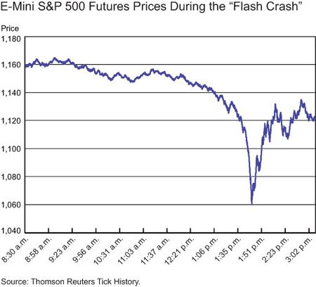 Prices_during_crash