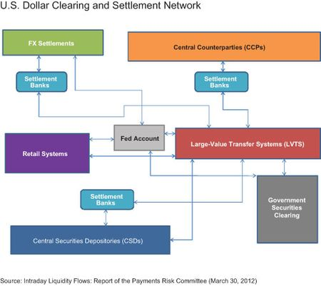 Forex settlement process in india