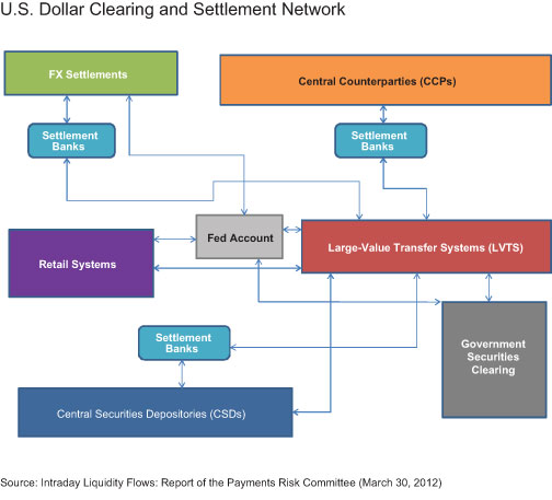 US-Dollar-Clearing-and-Settlement-Network