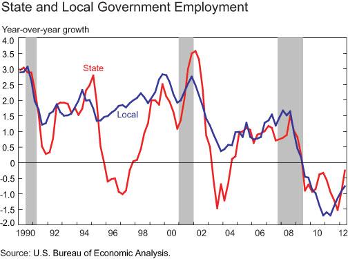 Gov_employment
