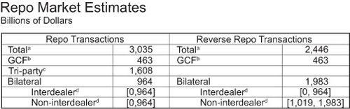 Repo-Market-Table