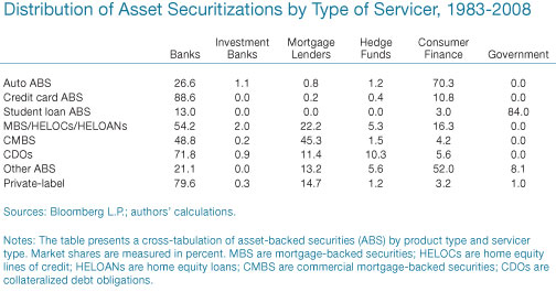 Distribution-by-Type-of-Servicer