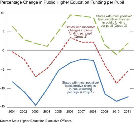 Percent-change-in-public-higher-education-funding-per-pupil