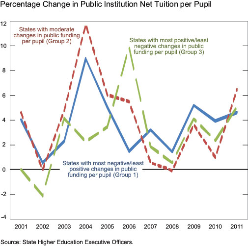Percentage-Change-in-Public-Institution-Net-Tuition-per-Pupil