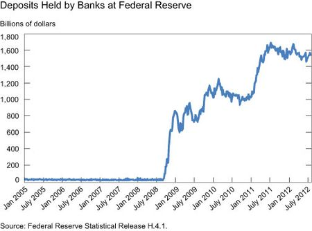 Deposits-Held-by-Banks-at-the-Federal-Reserve