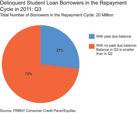 The First Crack: $270 Billion In Student Loans Are At Least 30 Days Delinquent