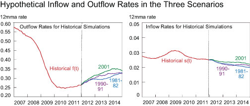 Outflow-and-Inflow-Rates-for-Historical-Simulations