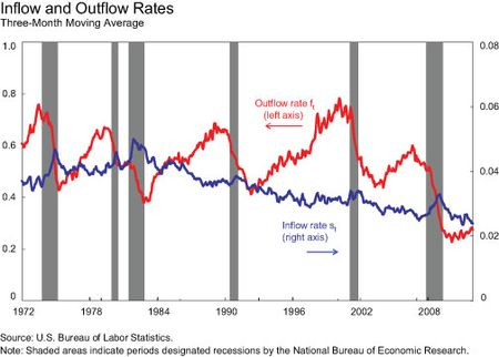 Inflow-and-Outflow-Rates