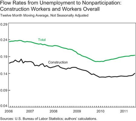 Unemployment-to-Nonpart
