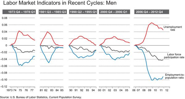 Labor_market_indicators_MEN