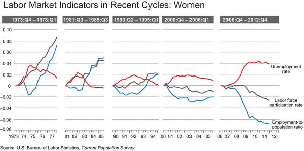 Labor_market_indicators_WOM