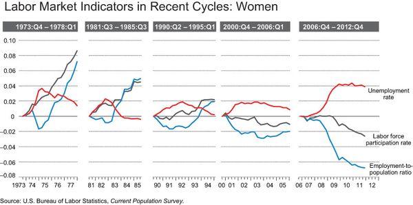Labor_market_indicators_WOM