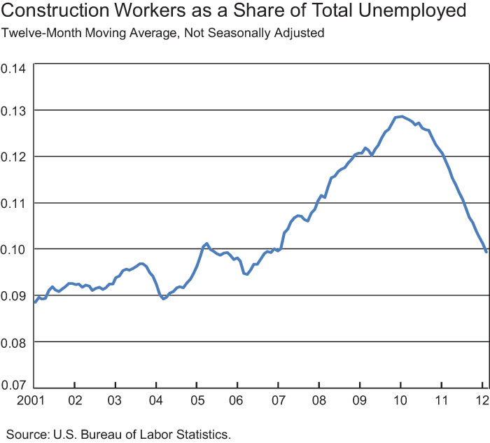 NEW-Construction-as-a-Share