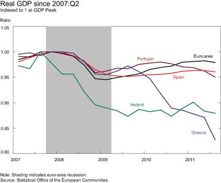 Real-GDP-Since-2007Q2