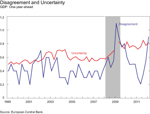 Disagreement-and-Uncertainty