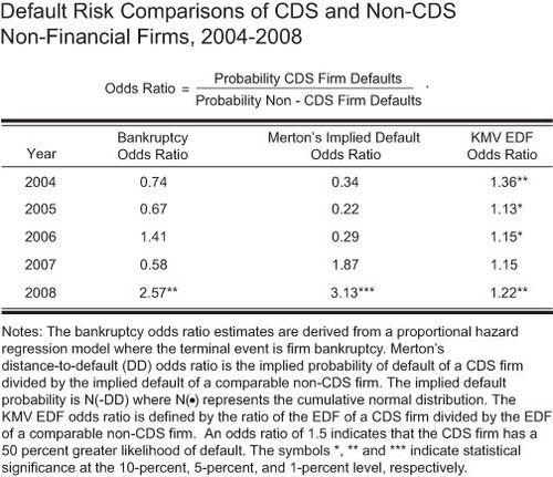 Default-Risk-Comparisons