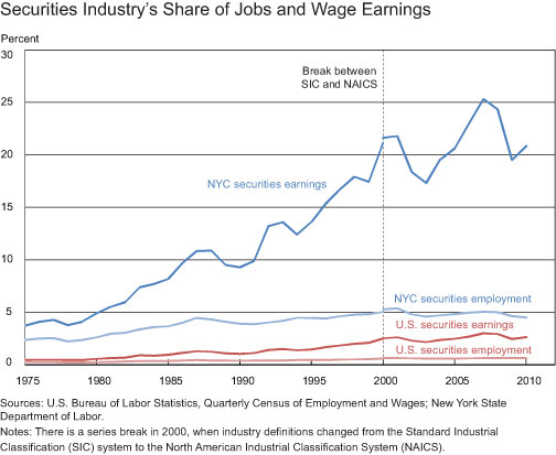 Securities-Industry's-Share-of-Jobs-and-Wage-Earnings