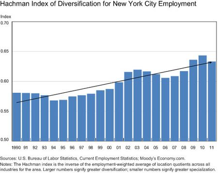 Hachman-Index-(A-Diversity-Measure)-for-NYC-Employment