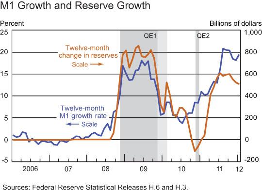 M1_growth_reserve