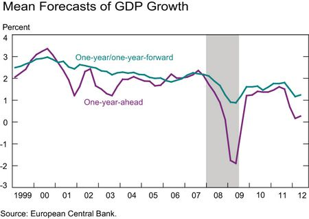 Mean-forecasts-GDP