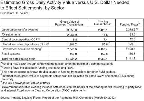 Estimated-Gross-Daily-Activity-Value-vs-USD-Needed