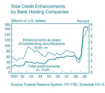 Total_credit_enhancements