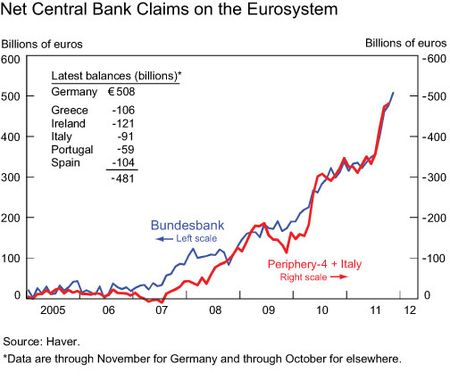 Net-claims-on-Eurosystem