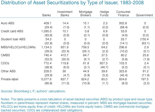 Distribution-of-Asset-Securitizations-by-Type-of-Issuer