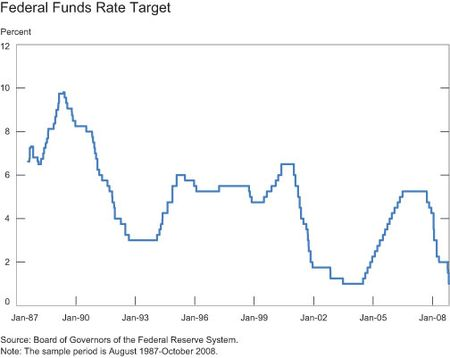 Federal-Funds-Rate-Target-Over-the-Sample-Period
