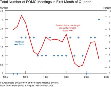 TotalNumber-of-Meetingsin-the-First-Month-of-the-Quarter