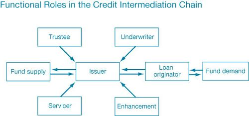 the important dual role of nonbank financial intermediaries The role of non-bank financial intermediaries (with particular  important dual role in the financial  financial intermediaries (with particular reference.