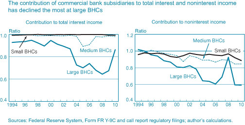 The-contribution-of-commercial-bank-subsidiaries