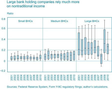 Large-BHCs-rely-much-more-upon-nontraditional-income